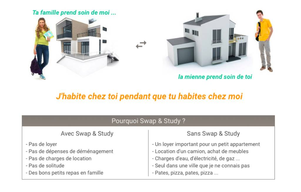Swap and Study logements étudiants